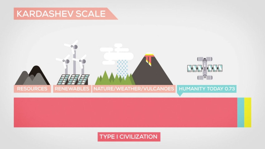 Graphic explaining Type I Civilizations on the The Kardashev Scale